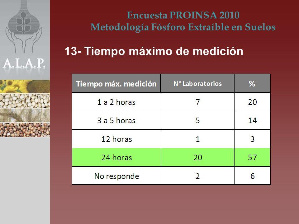 Encuesta PROINSA 2010 Metodología Fósforo Extraíble en Suelos 13- Tiempo máximo de medición
