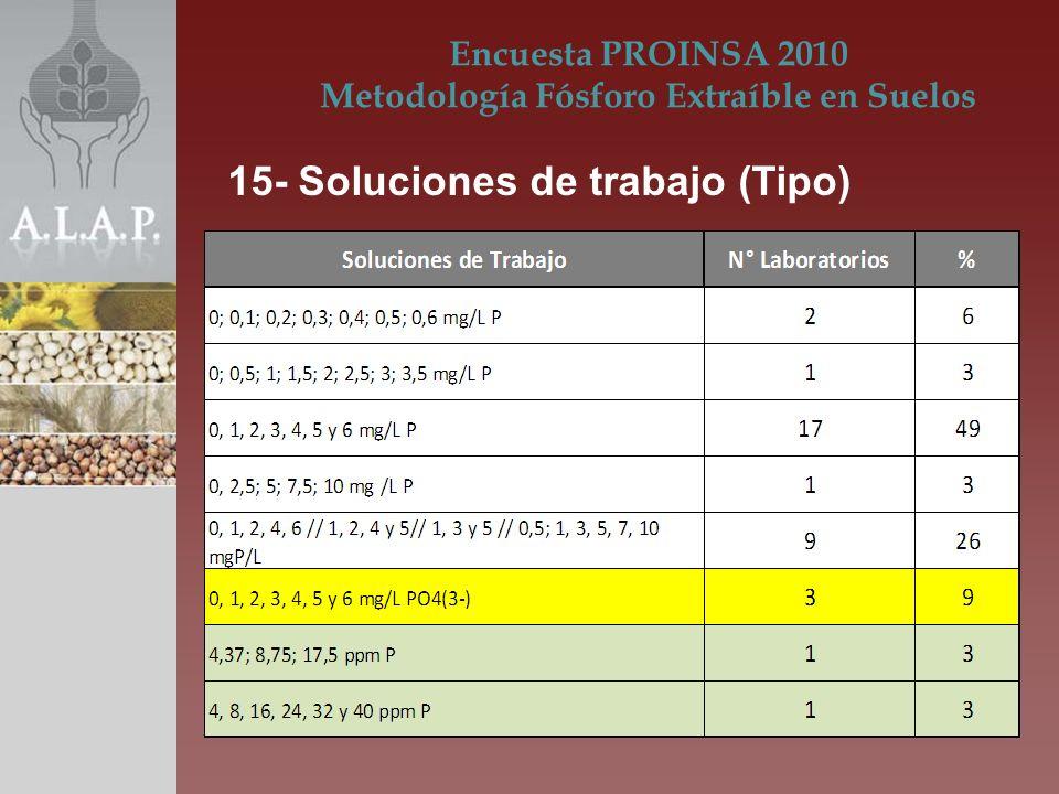 Encuesta PROINSA 2010 Metodología Fósforo Extraíble en Suelos 15- Soluciones de trabajo (Tipo)