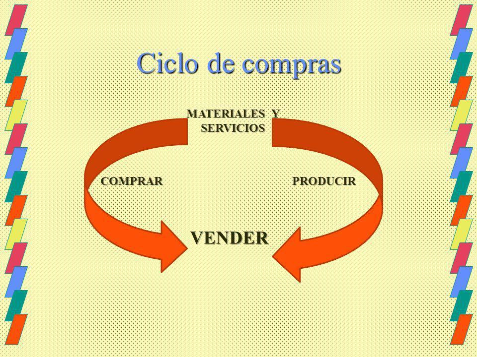 Ciclo de compras MATERIALES Y SERVICIOS VENDER COMPRARPRODUCIR