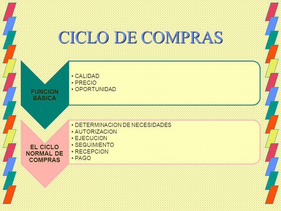 CICLO DE COMPRAS FUNCION BÁSICA CALIDAD PRECIO OPORTUNIDAD EL CICLO NORMAL DE COMPRAS DETERMINACION DE NECESIDADES AUTORIZACION EJECUCION SEGUIMIENTO