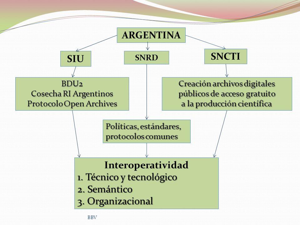 ARGENTINA SIU SNCTI BDU2 Cosecha RI Argentinos Protocolo Open Archives Creación archivos digitales públicos de acceso gratuito a la producción científ