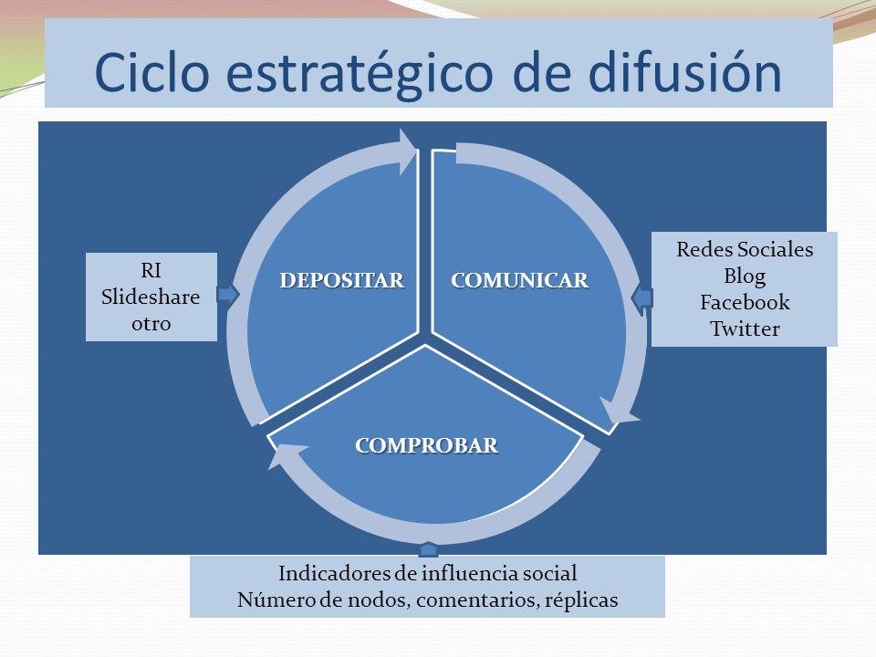Ciclo estratégico de difusión COMUNICAR COMPROBAR DEPOSITAR RI Slideshare otro Redes Sociales Blog Facebook Twitter Indicadores de influencia social N