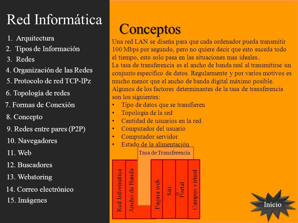 Conceptos Inicio Red Informática Ancho de Banda Tasa de Transferencia Página web Siti o Portal Campus virtual Una red LAN se diseña para que cada orde