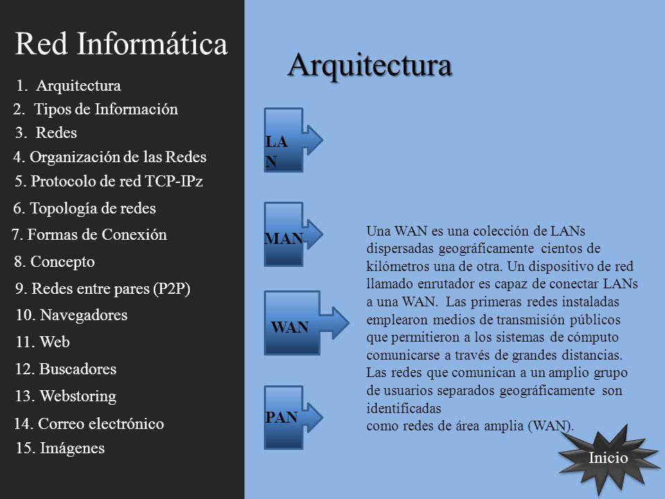 Arquitectura Inicio LA N MAN WAN PAN Una WAN es una colección de LANs dispersadas geográficamente cientos de kilómetros una de otra. Un dispositivo de