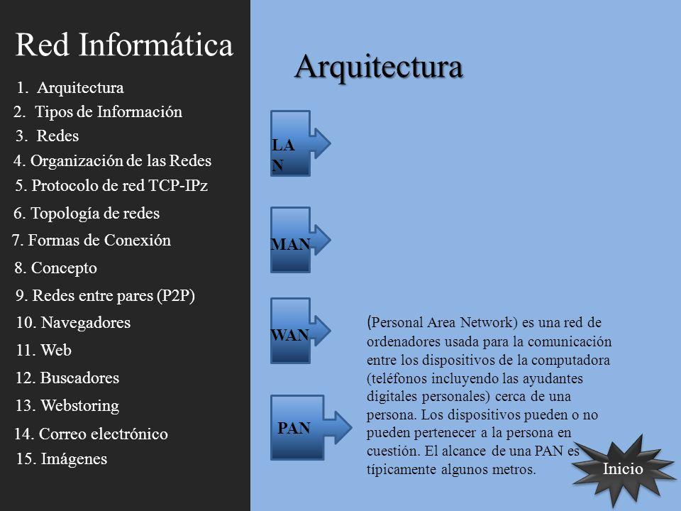 Arquitectura LA N MAN WAN PAN ( Personal Area Network) es una red de ordenadores usada para la comunicación entre los dispositivos de la computadora (