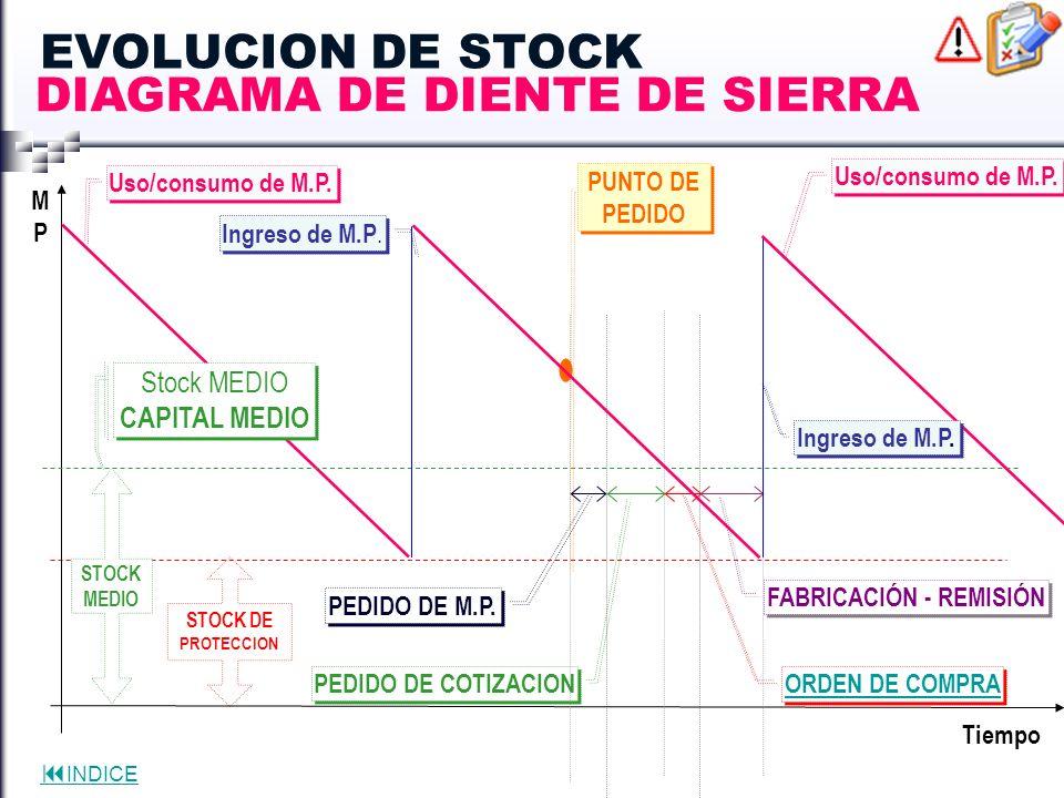INDICE EVOLUCION DE STOCK STOCK DE PROTECCION Tiempo MPMP Uso/consumo de M.P. STOCK MEDIO Ingreso de M.P. PUNTO DE PEDIDO PEDIDO DE COTIZACION PEDIDO