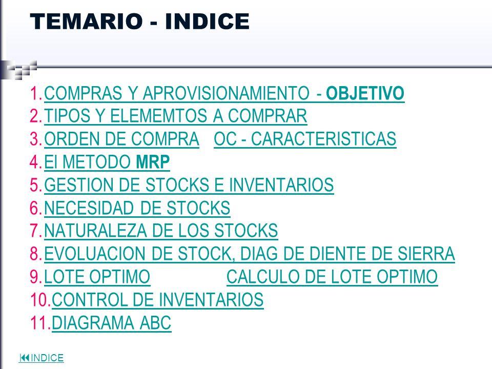INDICE Naturaleza de los stocks: Dos problemas fundamentales de la gestión de stocks: Cuanto pedir: cantidad o tamaño del lote a proveedores externos o internos de la empresa (etapa previa del proceso) Cuando pedir.