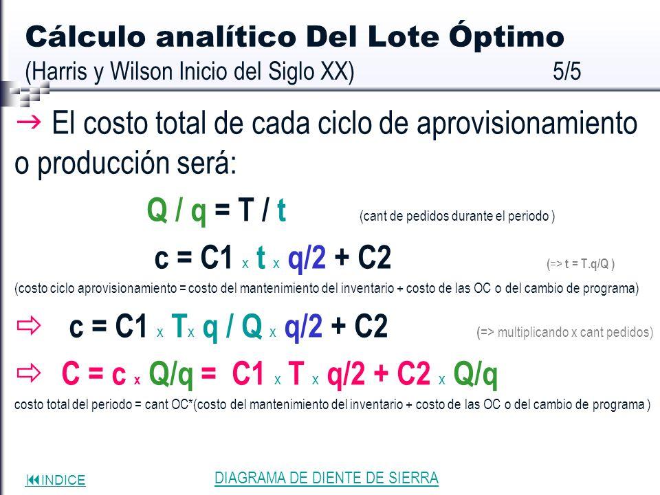 INDICE Cálculo analítico Del Lote Óptimo (Harris y Wilson Inicio del Siglo XX)5/5 El costo total de cada ciclo de aprovisionamiento o producción será: