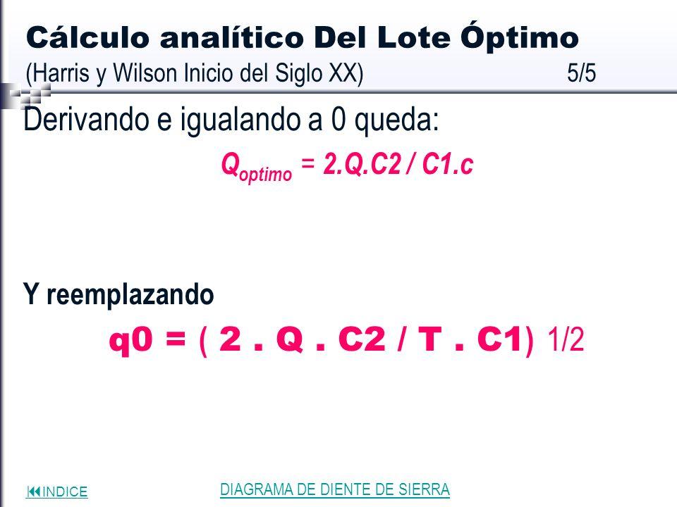 INDICE Cálculo analítico Del Lote Óptimo (Harris y Wilson Inicio del Siglo XX)5/5 Derivando e igualando a 0 queda: Q optimo = 2.Q.C2 / C1.c Y reemplaz