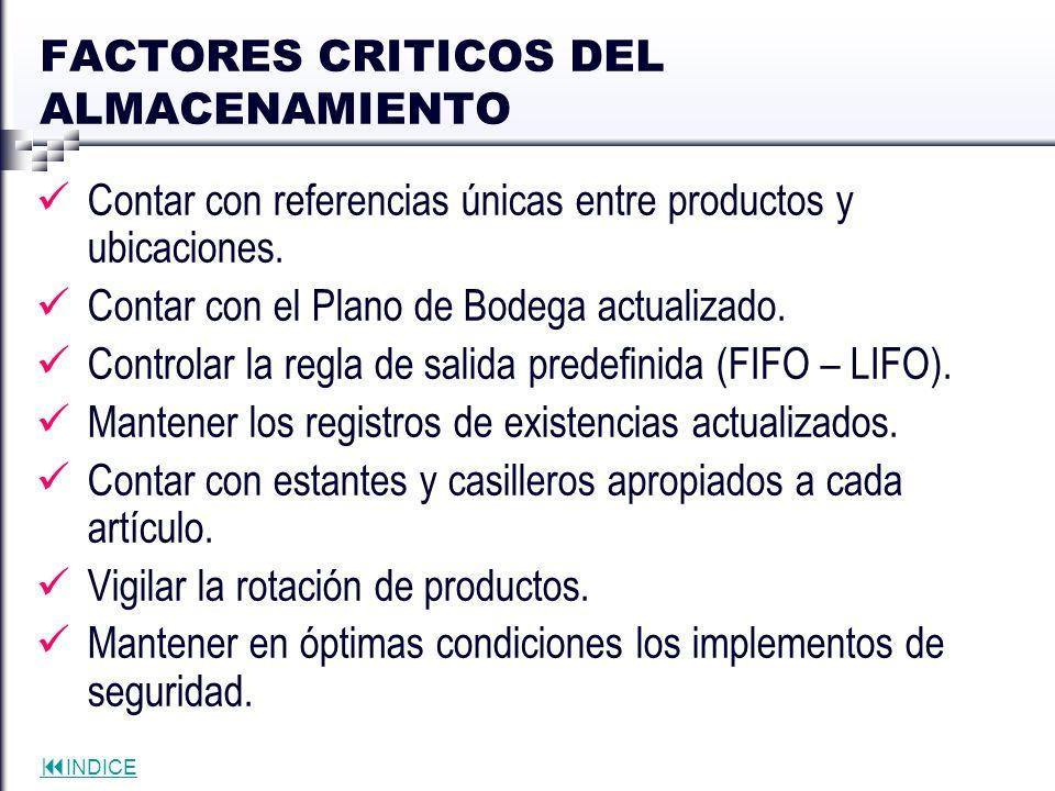 INDICE FACTORES CRITICOS DEL ALMACENAMIENTO Contar con referencias únicas entre productos y ubicaciones. Contar con el Plano de Bodega actualizado. Co