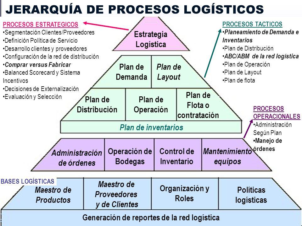 INDICE JERARQUÍA DE PROCESOS LOGÍSTICOS BASES LOGÍSTICAS Plan de Demanda Plan de Layout Estrategia Logística Plan de Distribución Plan de Operación Pl