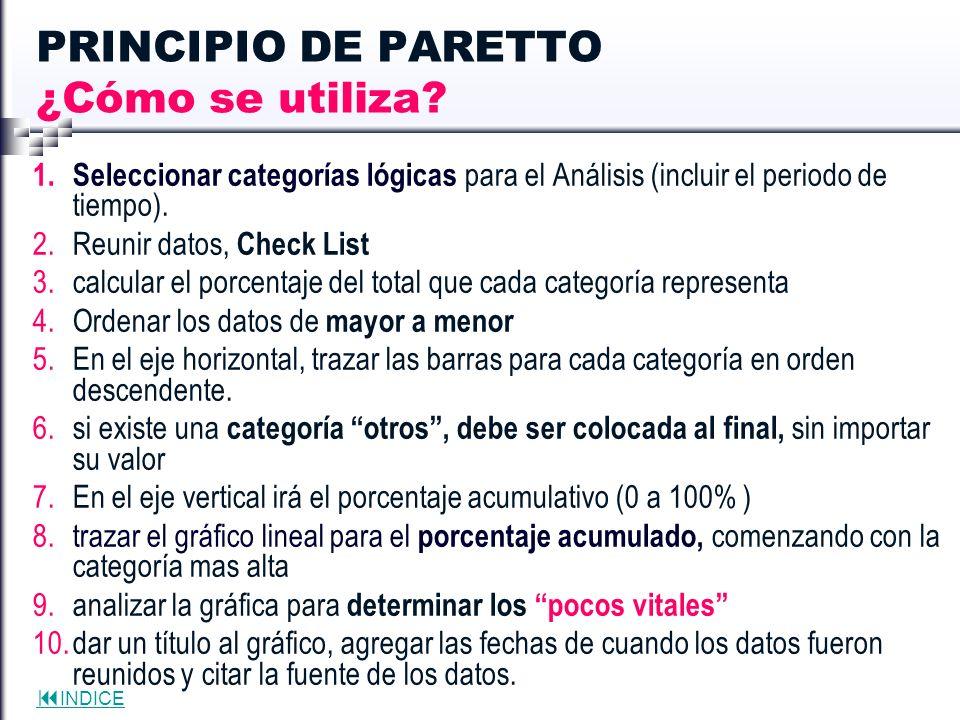 INDICE PRINCIPIO DE PARETTO ¿Cómo se utiliza? 1. Seleccionar categorías lógicas para el Análisis (incluir el periodo de tiempo). 2.Reunir datos, Check
