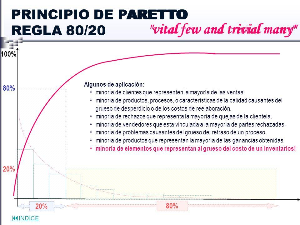INDICE 20% 80% 20% PRINCIPIO DE PARETTO REGLA 80/20 100%