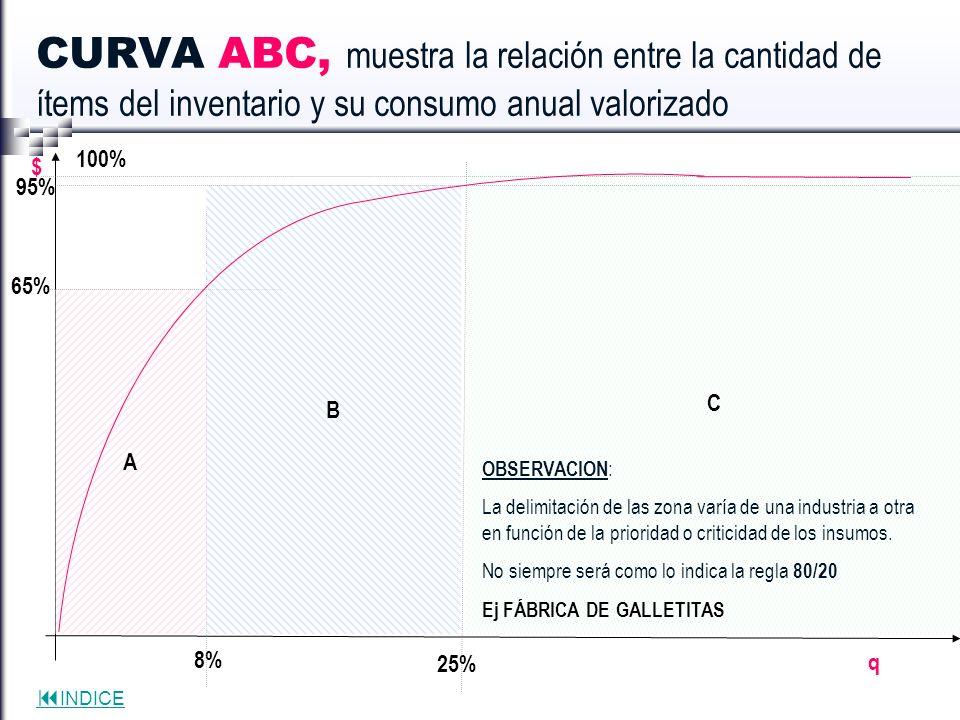 INDICE C q $ CURVA ABC, muestra la relación entre la cantidad de ítems del inventario y su consumo anual valorizado A 65% 8% B 95% 25% 100% OBSERVACIO