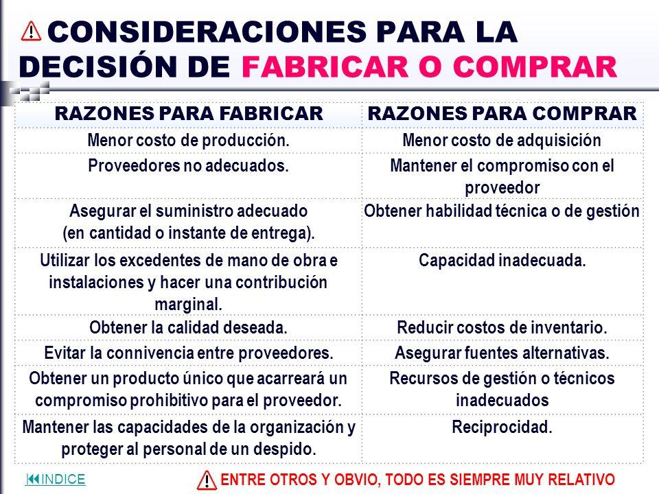 INDICE CONSIDERACIONES PARA LA DECISIÓN DE FABRICAR O COMPRAR RAZONES PARA FABRICARRAZONES PARA COMPRAR Menor costo de producción.Menor costo de adqui
