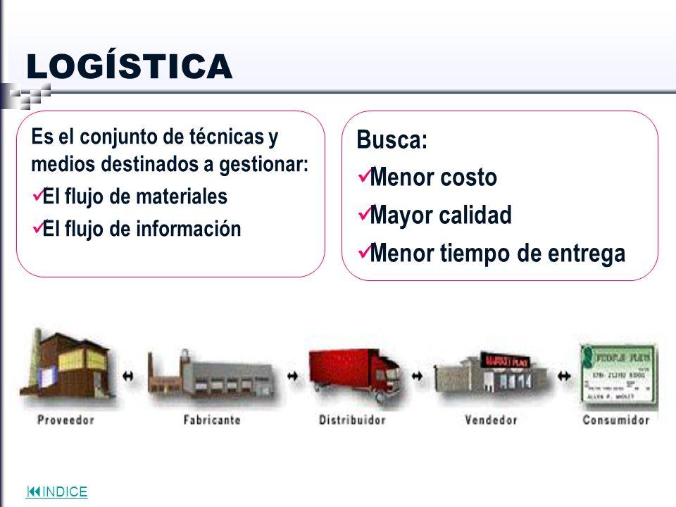 INDICE LOGÍSTICA Es el conjunto de técnicas y medios destinados a gestionar: El flujo de materiales El flujo de información Busca: Menor costo Mayor c