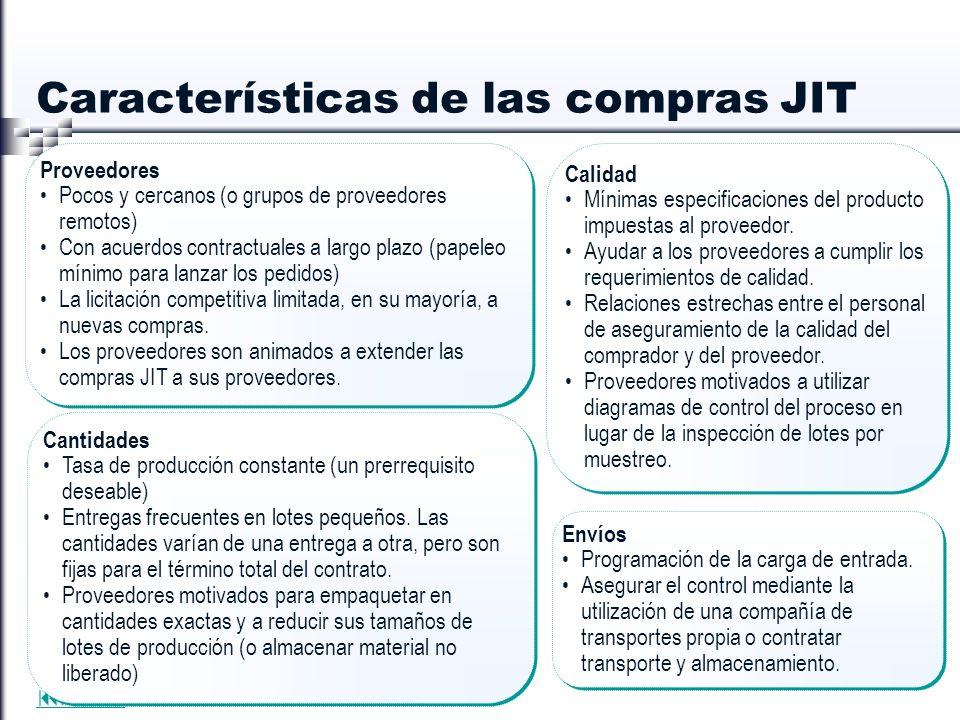 INDICE Características de las compras JIT Proveedores Pocos y cercanos (o grupos de proveedores remotos) Con acuerdos contractuales a largo plazo (pap