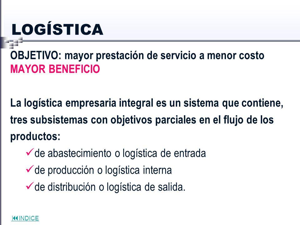 INDICE LOGÍSTICA OBJETIVO: mayor prestación de servicio a menor costo MAYOR BENEFICIO La logística empresaria integral es un sistema que contiene, tre