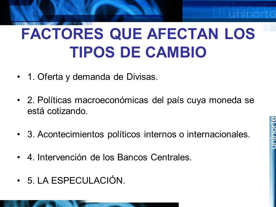 FACTORES QUE AFECTAN LOS TIPOS DE CAMBIO 1. Oferta y demanda de Divisas. 2. Políticas macroeconómicas del país cuya moneda se está cotizando. 3. Acont