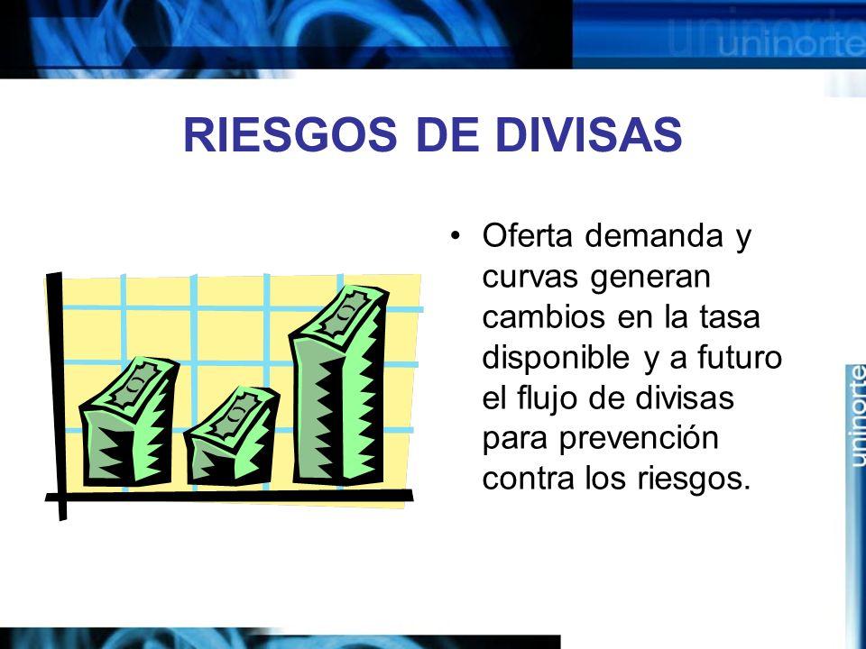 RIESGOS DE DIVISAS Oferta demanda y curvas generan cambios en la tasa disponible y a futuro el flujo de divisas para prevención contra los riesgos.
