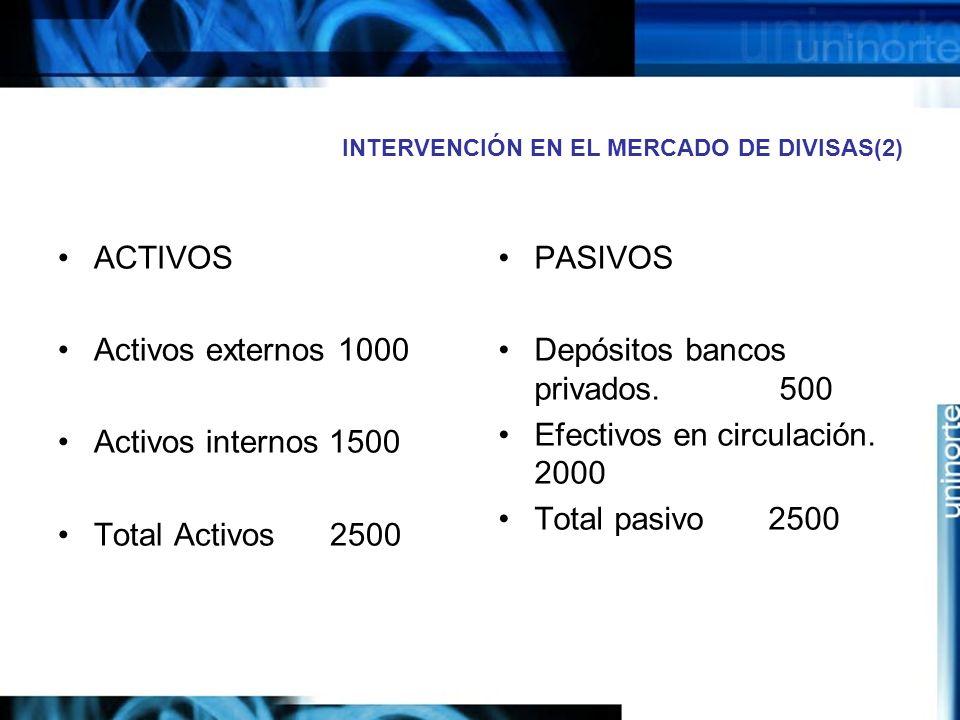 INTERVENCIÓN EN EL MERCADO DE DIVISAS(2) ACTIVOS Activos externos 1000 Activos internos 1500 Total Activos 2500 PASIVOS Depósitos bancos privados. 500
