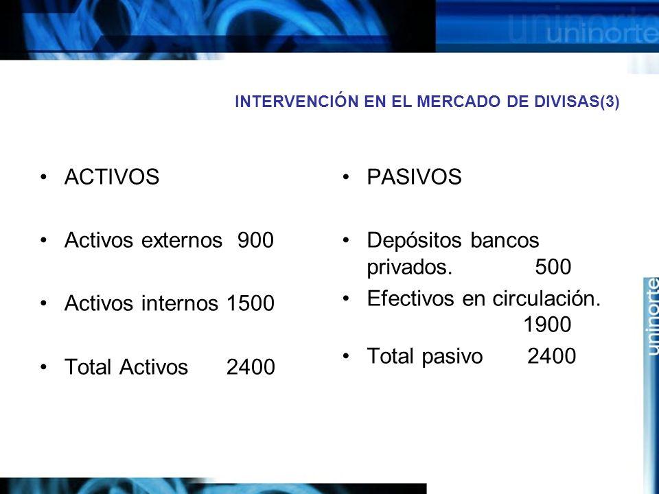 INTERVENCIÓN EN EL MERCADO DE DIVISAS(3) ACTIVOS Activos externos 900 Activos internos 1500 Total Activos 2400 PASIVOS Depósitos bancos privados. 500