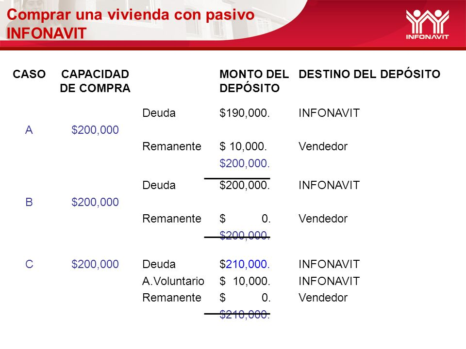 CASOCAPACIDAD DE COMPRA MONTO DEL DEPÓSITO DESTINO DEL DEPÓSITO A$200,000 Deuda Remanente $190,000.