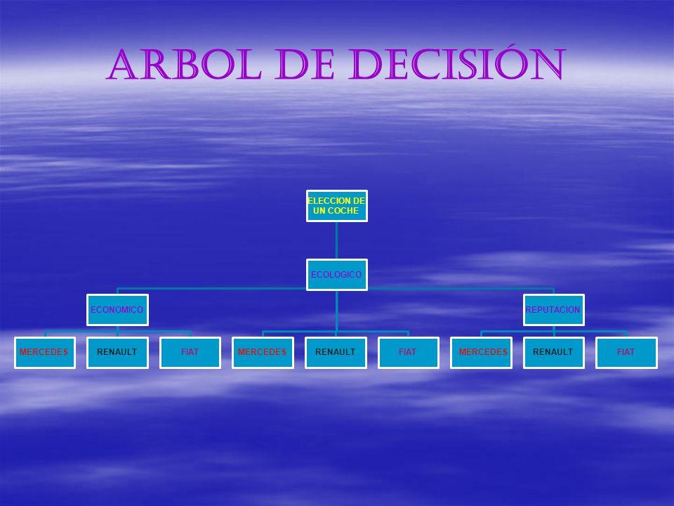 ARBOL DE DECISIÓN ELECCION DE UN COCHE ECONOMICO MERCEDESRENAULTFIAT ECOLOGICO MERCEDESRENAULTFIAT REPUTACION MERCEDESRENAULTFIAT