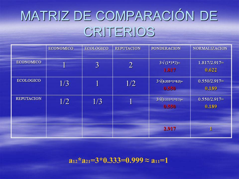 MATRIZ DE COMPARACIÓN DE CRITERIOS ECONOMICOECOLOGICOREPUTACIONPONDERACIONNORMALIZACION ECONOMICO132 3 (1*3*2)= 1.8171.817/2.917=0.622 ECOLOGICO1/311/2 3( 0.333*1*0.5)= 0.5500.550/2.917=0.189 REPUTACION1/21/31 0.5500.550/2.917=0.189 2.9171 a 12 *a 21 =3*0.333=0.999 a 11 =1