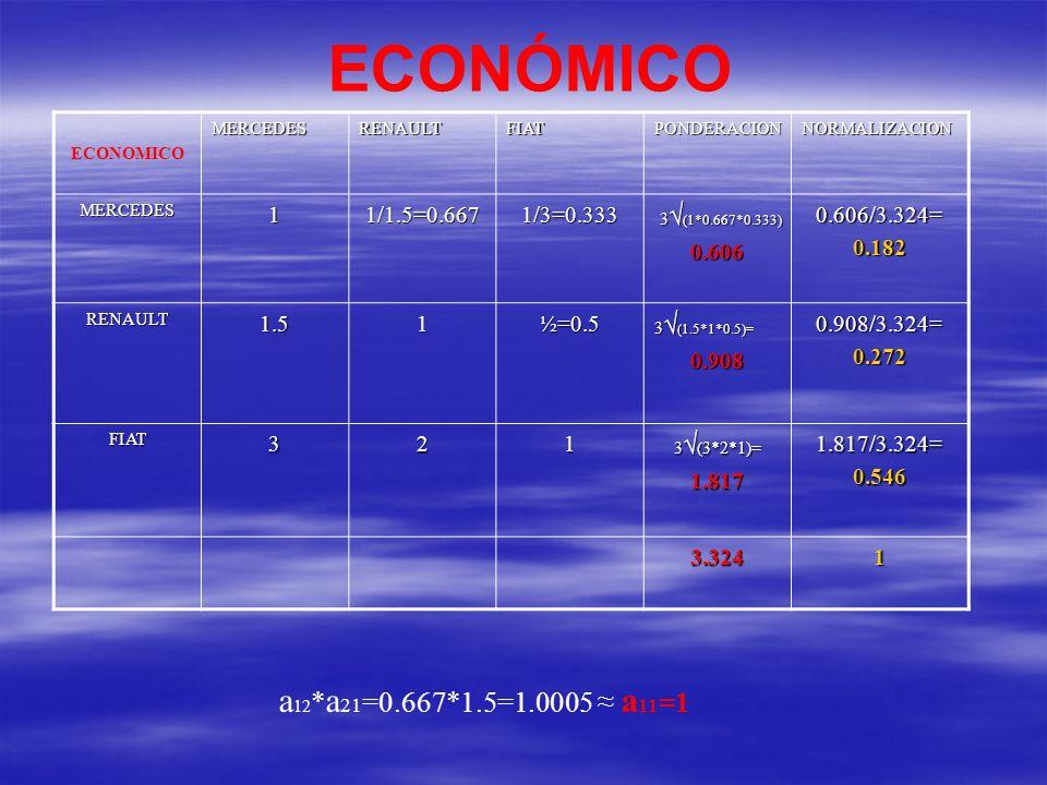 ECONÓMICO ECONOMICOMERCEDESRENAULTFIATPONDERACIONNORMALIZACION MERCEDES11/1.5=0.6671/3=0.333 3 (1*0.667*0.333) 3 (1*0.667*0.333)0.6060.606/3.324=0.182 RENAULT1.51½=0.5 3 (1.5*1*0.5)= 0.9080.908/3.324=0.272 FIAT321 3 (3*2*1)= 1.8171.817/3.324=0.546 3.3241 a 12 * a 21 =0.667*1.5=1.0005 a 11 =1