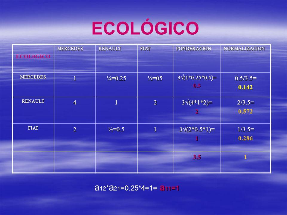 ECOLÓGICO ECOL0GICOMERCEDESRENAULTFIATPONDERACIONNORMALIZACION MERCEDES1¼=0.25½=05 3 (1*0.25*0.5)= 0.50.5/3.5= 0.142 RENAULT412 3 (4*1*2)= 22/3.5= 0.5