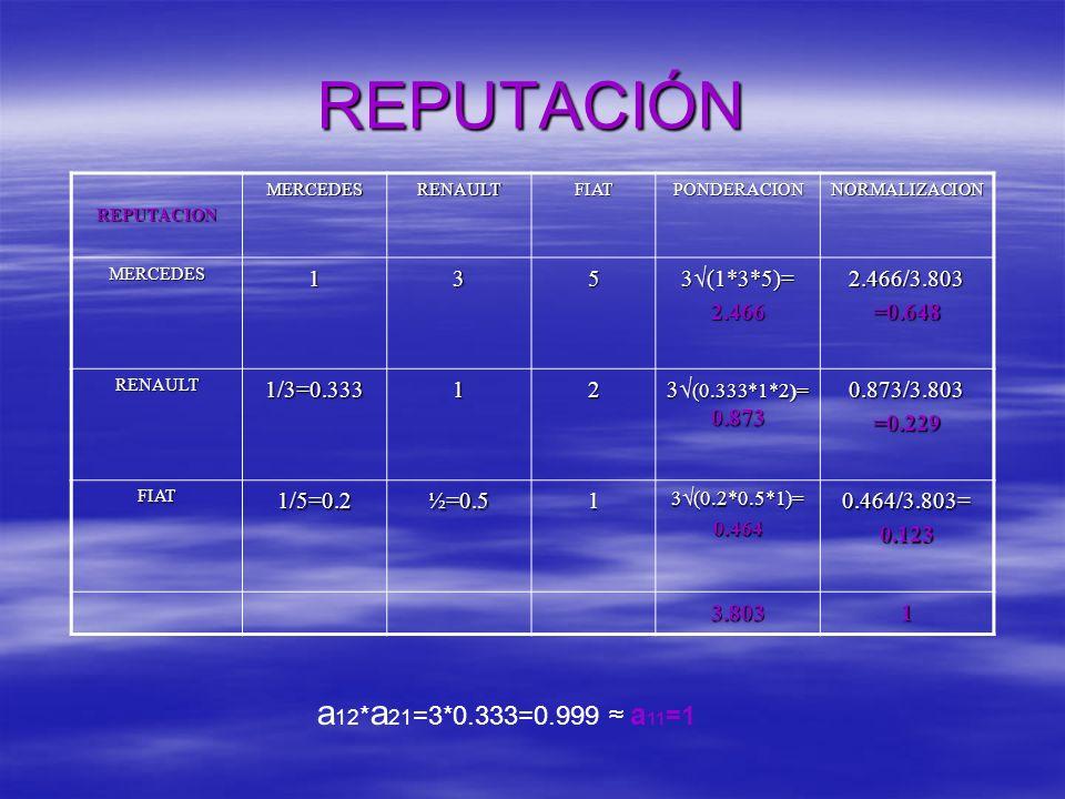 REPUTACIÓN REPUTACIONMERCEDESRENAULTFIATPONDERACIONNORMALIZACION MERCEDES135 3 (1*3*5)= 2.4662.466/3.803=0.648 RENAULT1/3=0.33312 3 (0.333*1*2)= 0.873 0.873/3.803=0.229 FIAT1/5=0.2½=0.51 3 (0.2*0.5*1)= 0.4640.464/3.803=0.123 3.8031 a 12 * a 21 =3*0.333=0.999 a 11 =1