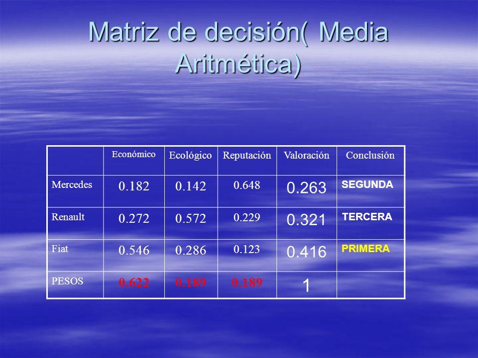 Matriz de decisión( Media Aritmética) Económico EcológicoReputaciónValoraciónConclusión Mercedes 0.1820.142 0.648 0.263 SEGUNDA Renault 0.2720.572 0.2