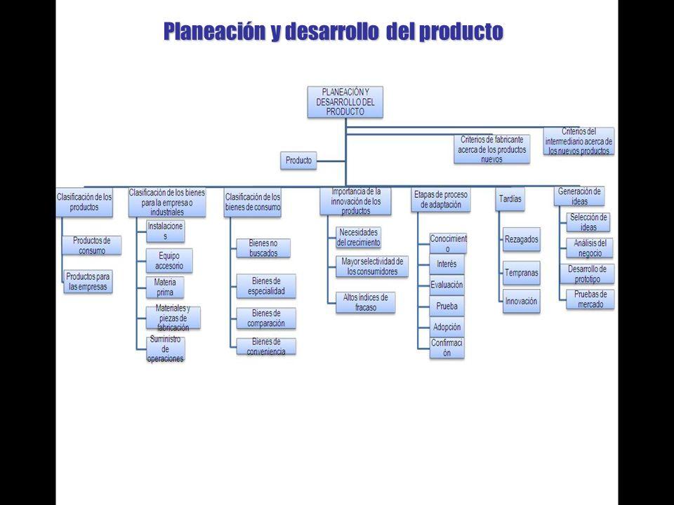 ESTRPOSICIONAMIENTO EN RELACION CON UN MERCADO META ESTRATEGIAS DE LA MEZCLA DE PRODUCTOS ESTRATEGIAS RELATIVAS A LA MEZCLA DE PRODUSTOS POSICIONAMIENTO DEL PRODUCTO POSICIONAMIENTO EN RELACION CON UNA CLASE DE PRODUCTOS O CON UN ATRIBUTO POSICIONAMIENTO POR PRECIO Y CALIDAD CICLO DE VIDA DEL PRODUCTO MEZCLA Y LINEA DE PRODUSTO CRECIMIENTOINTRODUCCIONMADUREZDECLINACION ADMINISTRACION DEL CICLO DE VIDA ESTRATEGIAS DE ENTRADA EN EL MEERCADO COMO SOBREVIVIR ALA ETAPA DE DECLINACION ADMINISTRACION DURANTE LA ETAPA DE MADUREZ ADMINISTRACION DURANTE LA ETAPA DE CRECIMIENTO Estrategia de mezcla de producto
