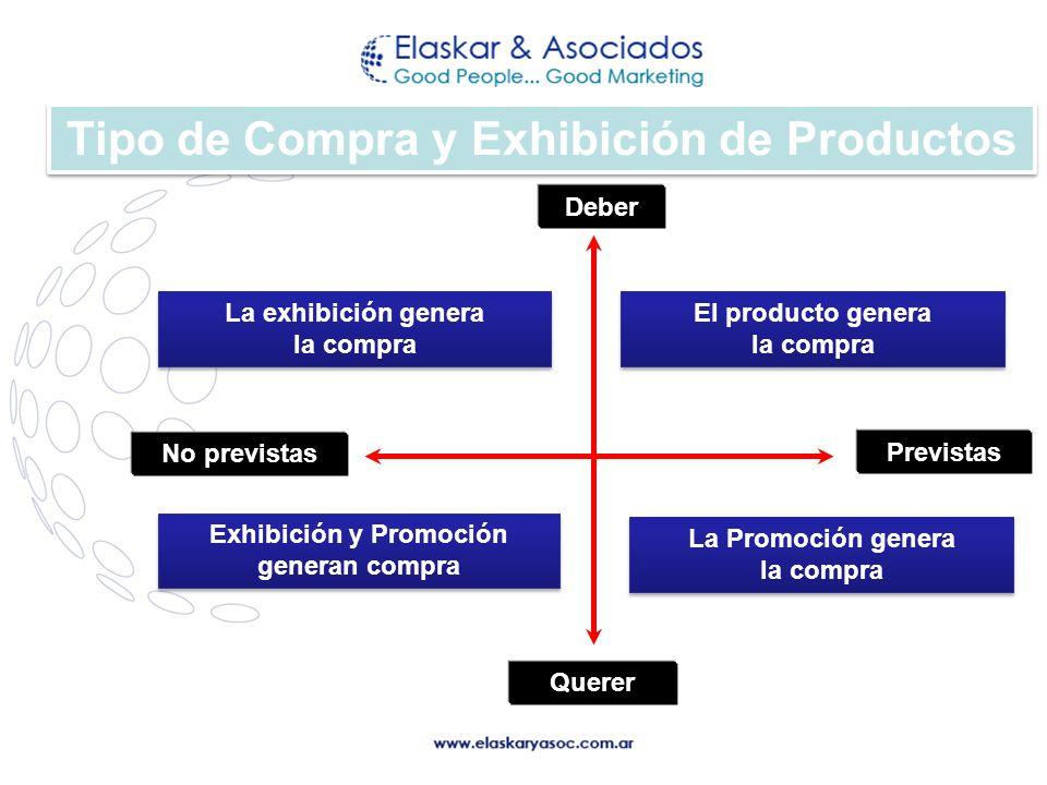 Tipo de Compra y Exhibición de Productos Deber Querer No previstas Previstas El producto genera la compra El producto genera la compra La exhibición g