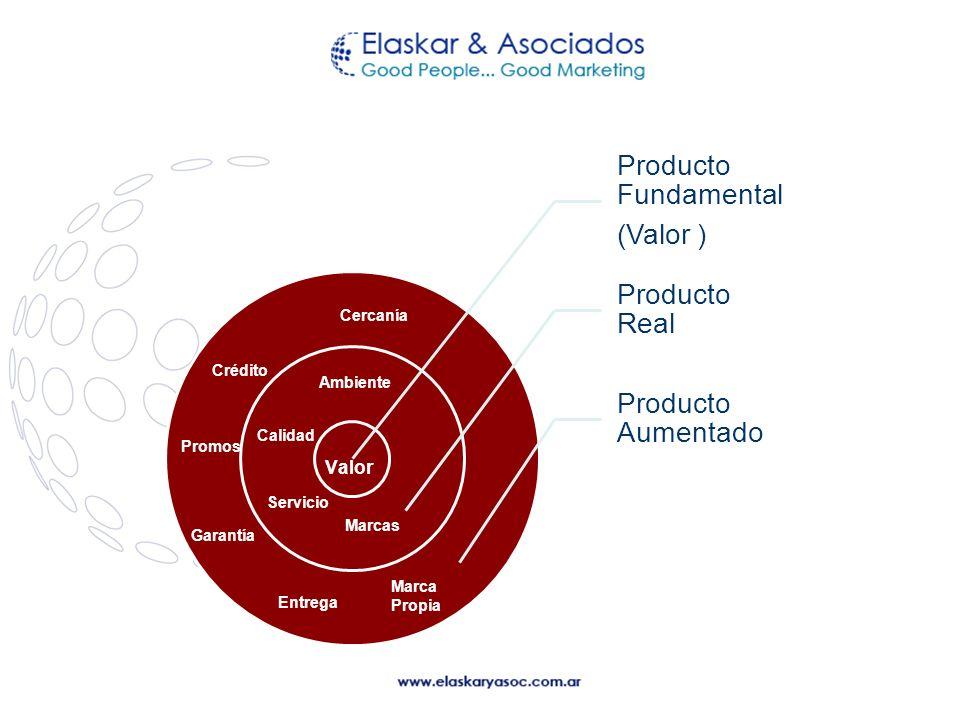 Producto Fundamental (Valor ) Producto Real Producto Aumentado Valor Marcas Servicio Calidad Ambiente Cercanía Crédito Garantía Entrega Marca Propia P
