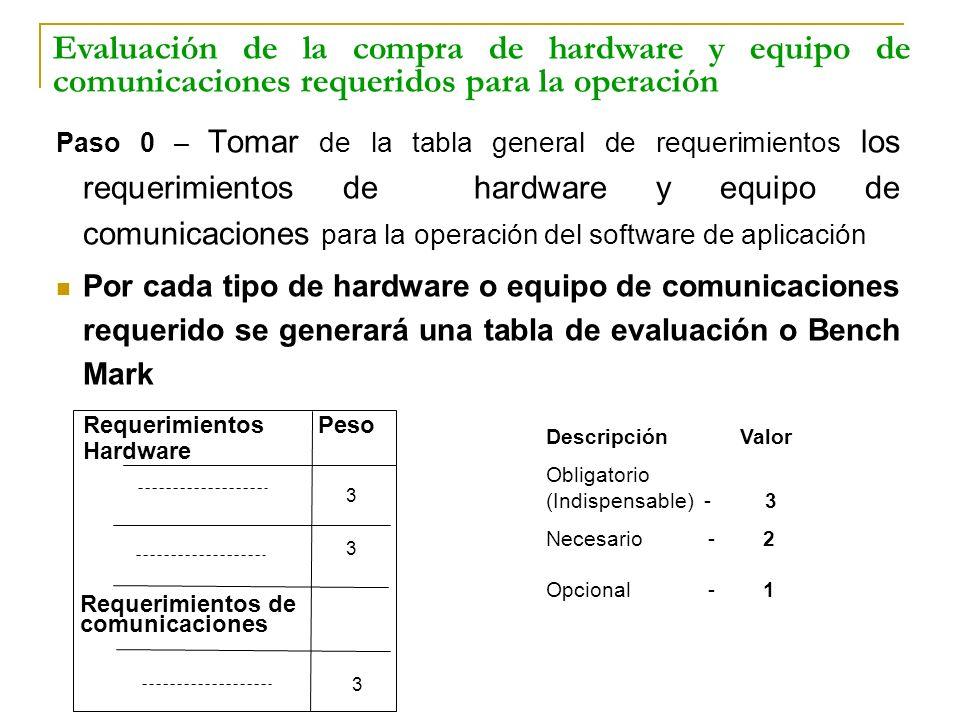 Paso 0 – Tomar de la tabla general de requerimientos los requerimientos de hardware y equipo de comunicaciones para la operación del software de aplic