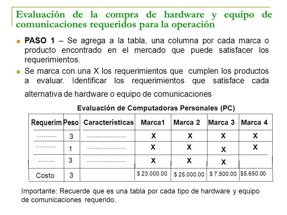 Importante: Recuerde que es una tabla por cada tipo de hardware y equipo de comunicaciones requerido. Evaluación de la compra de hardware y equipo de