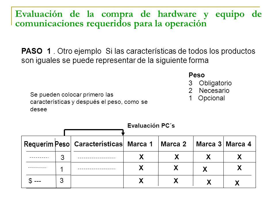 Peso 3Obligatorio 2Necesario 1 Opcional PASO 1. Otro ejemplo Si las características de todos los productos son iguales se puede representar de la sigu