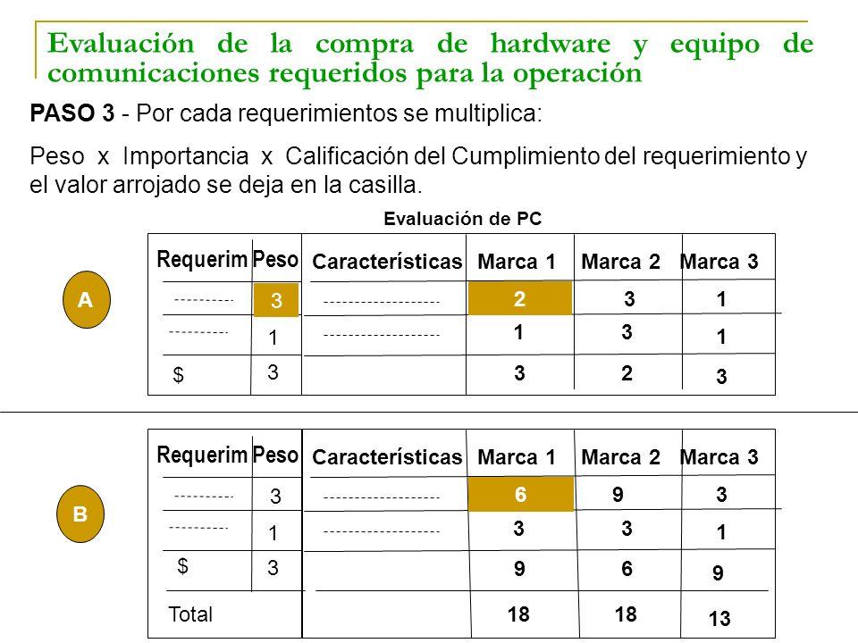 PASO 3 - Por cada requerimientos se multiplica: Peso x Importancia x Calificación del Cumplimiento del requerimiento y el valor arrojado se deja en la
