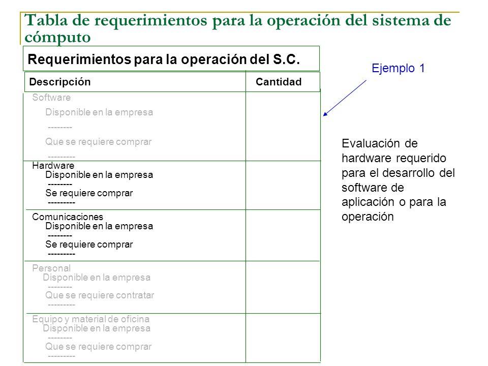 Tabla de requerimientos para la operación del sistema de cómputo Evaluación de hardware requerido para el desarrollo del software de aplicación o para