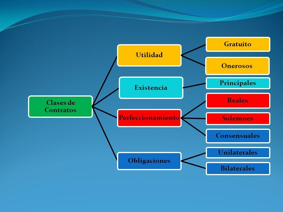 Clases de Contratos Utilidad Gratuito Onerosos Existencia Principales Perfeccionamiento Reales Solemnes Consensuales Obligaciones Unilaterales Bilater