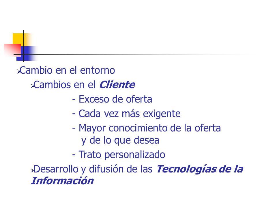 Evolución del CE en España Fuente: AECE, 2003