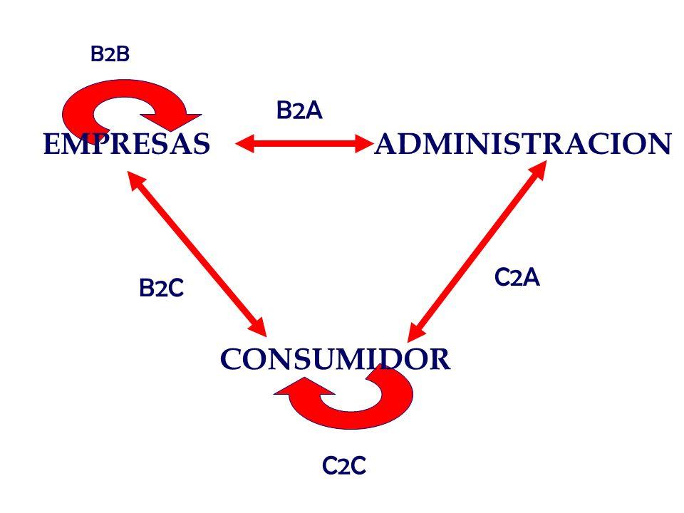 Modelos de negocios web Orientados a la Navegación Portal horizontal Portal Vertical Comunidad Virtual Proveedor de información Proveedor de servicios Internet Programa de incentivos Orientados a la Transacción Vendedor Directo Distribuidor/intermediario Agrupador de oferta Agregador de compradores Clasificados
