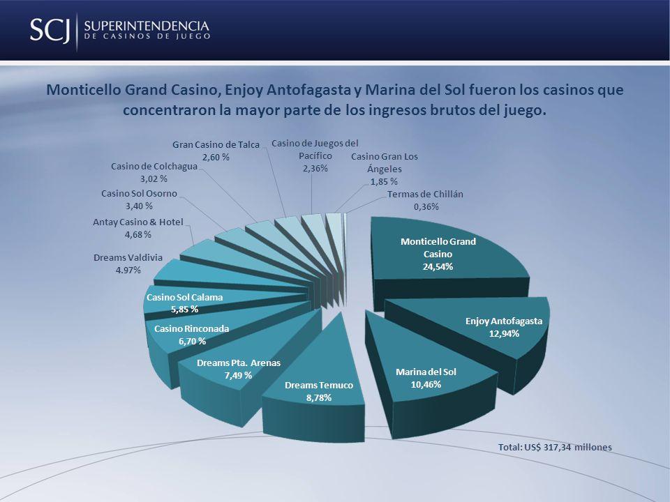 Monticello Grand Casino, Enjoy Antofagasta y Marina del Sol fueron los casinos que concentraron la mayor parte de los ingresos brutos del juego.
