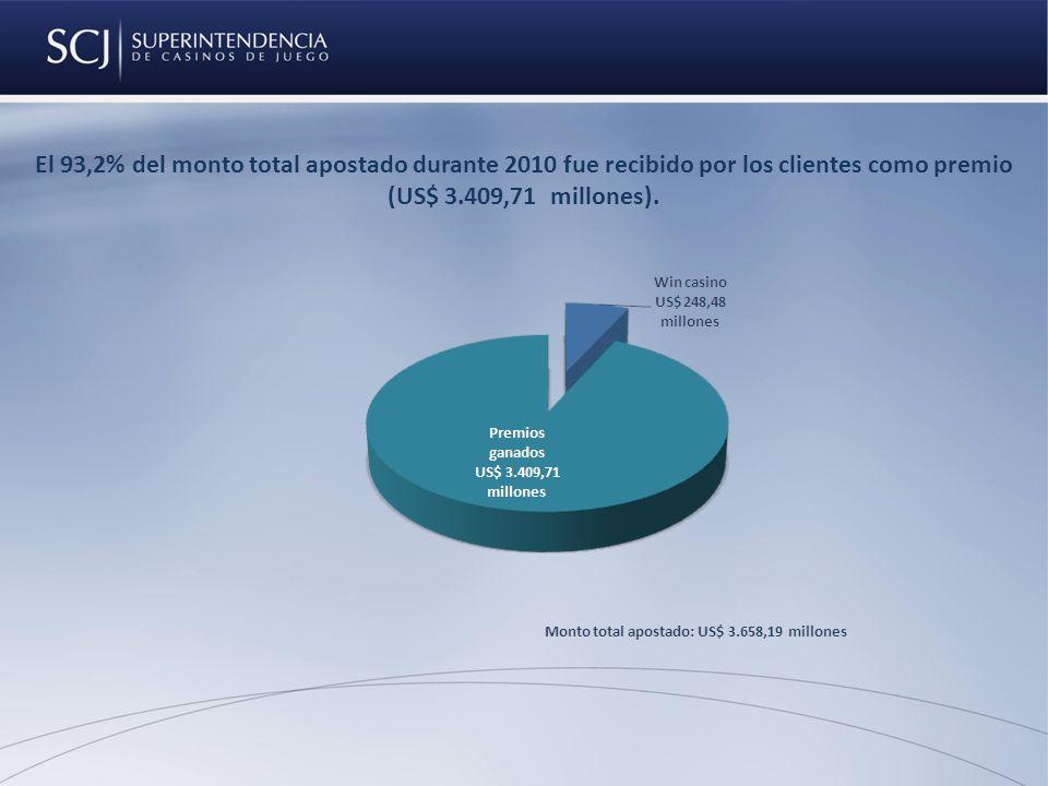El 93,2% del monto total apostado durante 2010 fue recibido por los clientes como premio (US$ 3.409,71 millones).