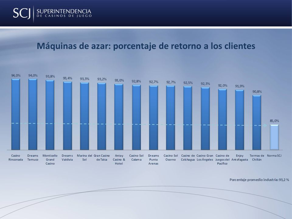 Máquinas de azar: porcentaje de retorno a los clientes