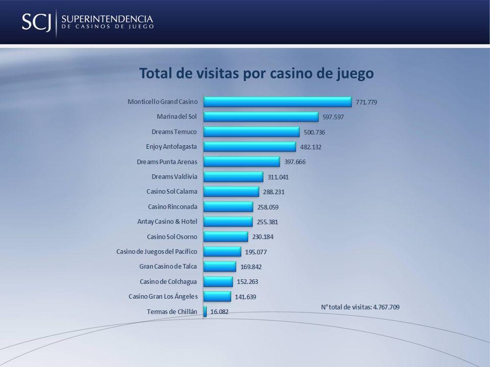 Total de visitas por casino de juego