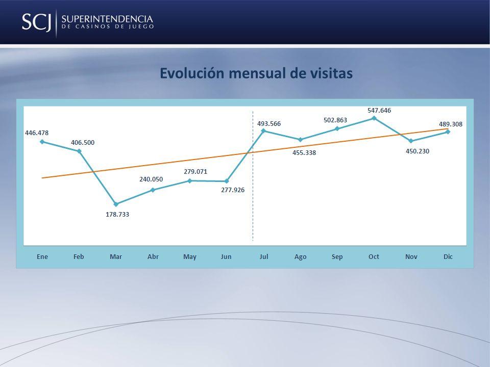Evolución mensual de visitas