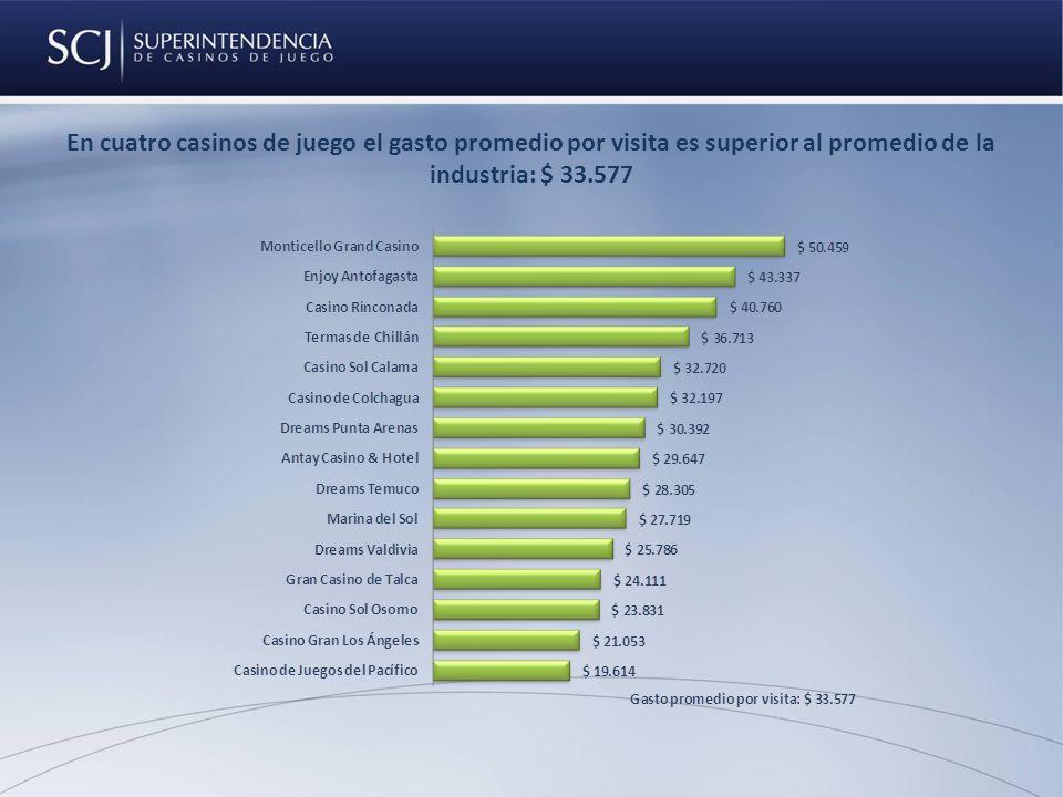 En cuatro casinos de juego el gasto promedio por visita es superior al promedio de la industria: $ 33.577